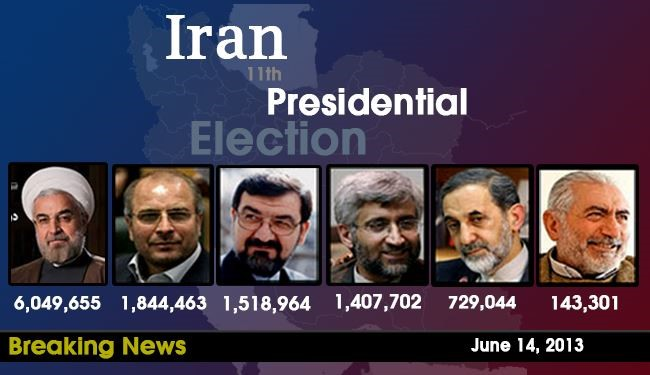 Rezaei stands higher than Jalili, Rohani leads