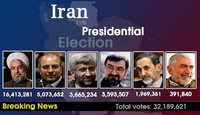 Rohani ahead with more than 16 million votes