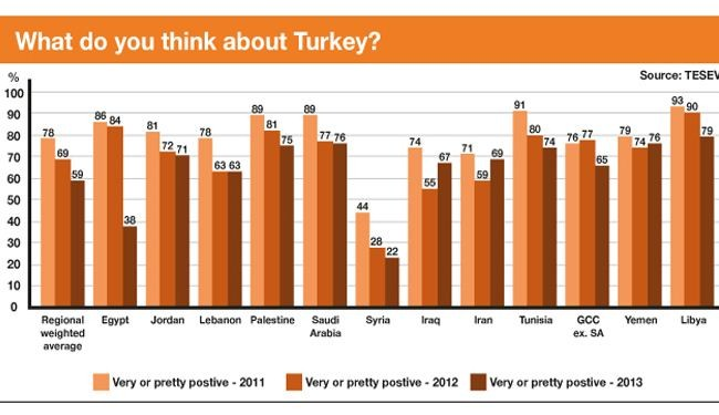 Turkey popularity plunges in MENA region: Poll