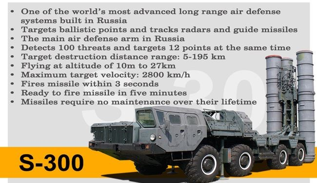 INFOGRAPHIC: S-300 Missile Systems in Iran Hands … What Are the Specifications?