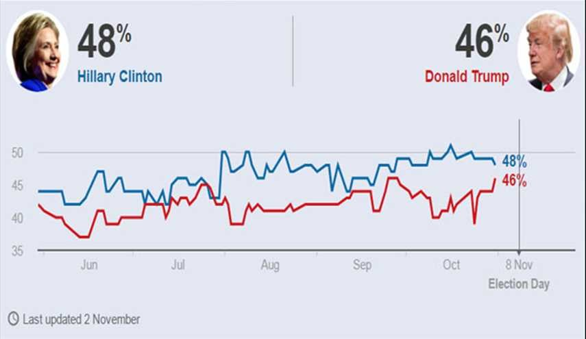 US Election Polls; Will Clinton's Email Scandal Give Trump a Boost?