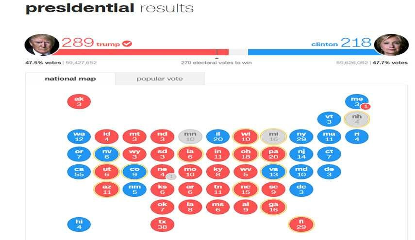 Clinton Gets More than 150, 000 Votes but Trump Wins Election