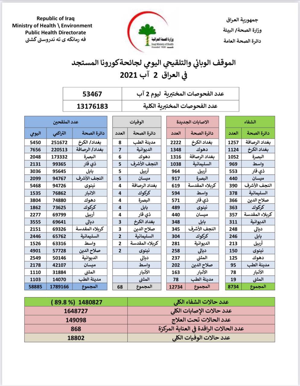 اليكم احدث احصائيات الموقف الوبائي لكورونا في العراق
