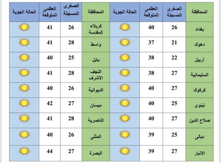 انخفاض ملحوظ لدرجات الحرارة في العراق