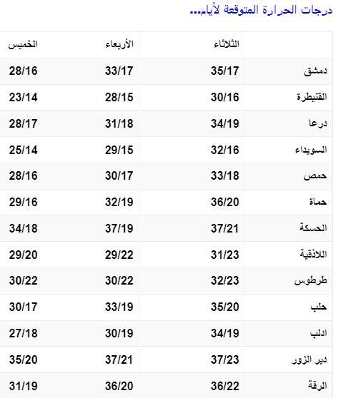 سوريا.. توقعات حالة الطقس للأيام القادمة (صورة)